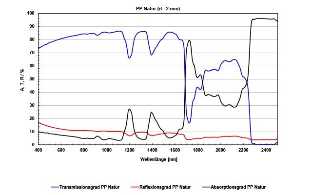 LPW_Spektren_PP_Natur.jpg
